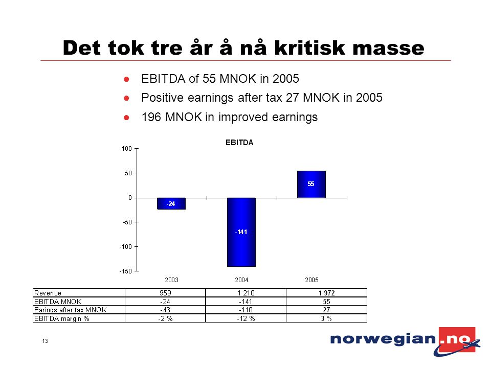 13 Det tok tre år å nå kritisk masse ●EBITDA of 55 MNOK in 2005 ●Positive earnings after tax 27 MNOK in 2005 ●196 MNOK in improved earnings