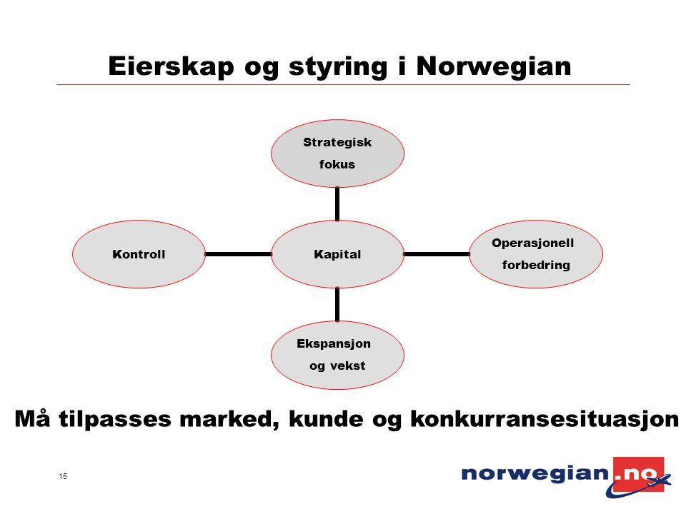 15 Eierskap og styring i Norwegian Kapital Strategisk fokus Operasjonell forbedring Ekspansjon og vekst Kontroll Må tilpasses marked, kunde og konkurr