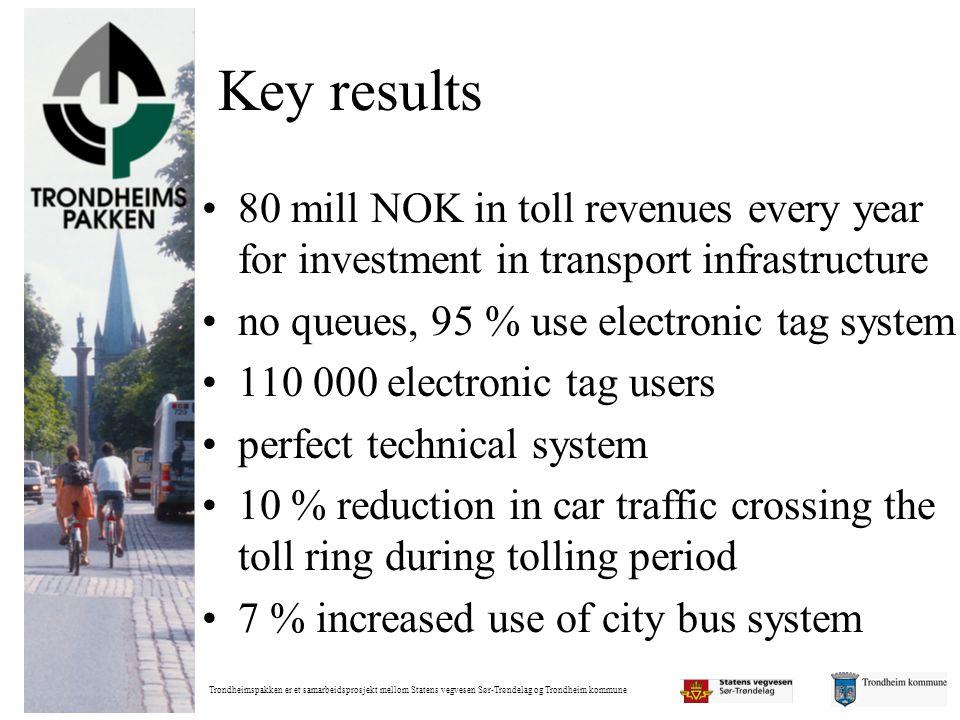 Trondheimspakken er et samarbeidsprosjekt mellom Statens vegvesen Sør-Trøndelag og Trondheim kommune Key results •80 mill NOK in toll revenues every y
