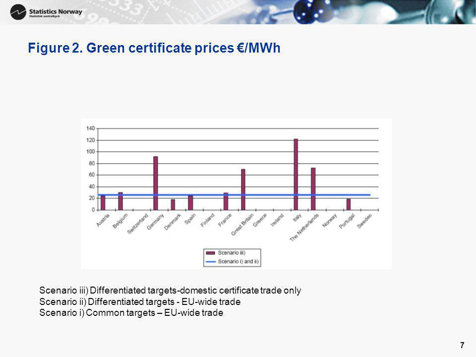 8 Konklusjoner • Differensierte nasjonale fornybarkrav gir ikke en kostnadseffektiv oppfyllelse av EUs samlete fornybarmål.