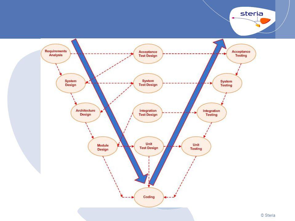 © Steria JUnit eksempel #1: Yatzy histogram @Test public void fullHouse() { assertEquals(0, scoreFor( full_house , 1, 1, 2, 2, 3)); assertEquals(0, scoreFor( full_house , 1, 1, 1, 2, 3)); assertEquals(25, scoreFor( full_house , 1, 1, 1, 2, 2)); assertEquals(25, scoreFor( full_house , 1, 1, 2, 2, 2)); assertEquals(25, scoreFor( full_house , 5, 5, 6, 6, 6)); }