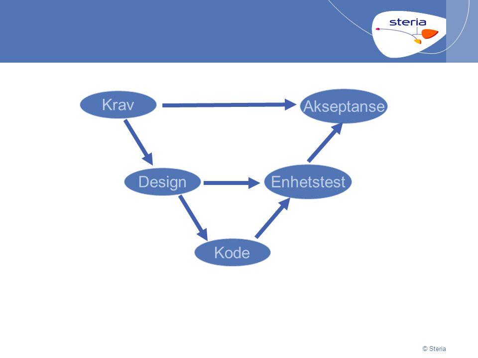 © Steria JUnit eksempel #4: Websider @Test public void listProductsPageShouldShowAll() throws Exception { Product product1 = new Product(uniqueName( product ), 12300); Product product2 = new Product(uniqueName( product ), 300); repository.insertAll(product1, product2); repository.flushChanges(); tester.beginAt( /products/ ); tester.assertTextInElement( products , product1.getProductName()); tester.assertTextInElement( products , product2.getProductName()); }