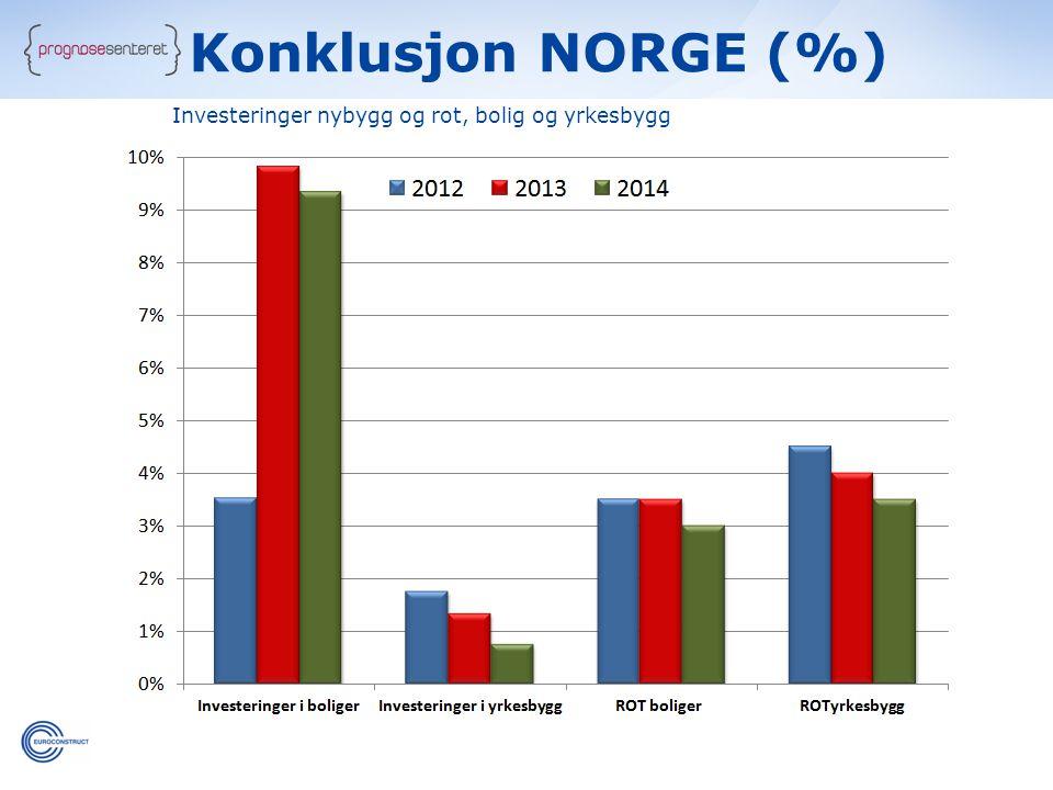 c c Konklusjon NORGE (%) Investeringer nybygg og rot, bolig og yrkesbygg