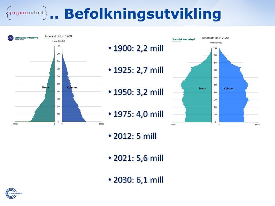 • 1900: 2,2 mill • 1925: 2,7 mill • 1950: 3,2 mill • 1975: 4,0 mill • 2012: 5 mill • 2021: 5,6 mill • 2030: 6,1 mill..