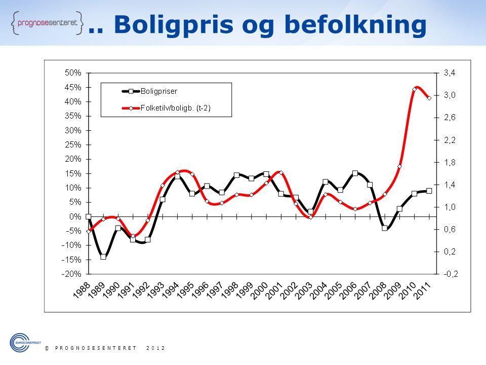 .. Boligpris og befolkning © PROGNOSESENTERET 2012
