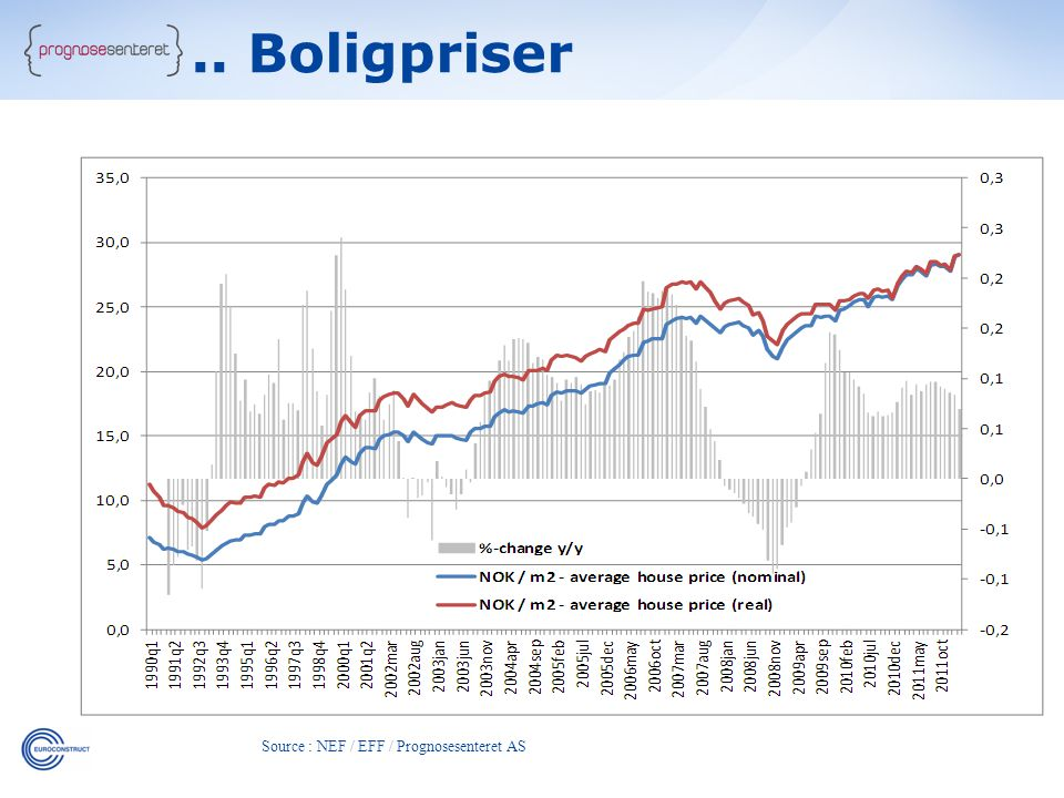 Source : NEF / EFF / Prognosesenteret AS.. Boligpriser