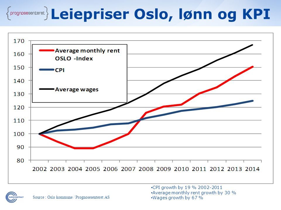 • CPI growth by 19 % 2002-2011 • Average monthly rent growth by 30 % • Wages growth by 67 % Source : Oslo kommune / Prognosesenteret AS Leiepriser Oslo, lønn og KPI