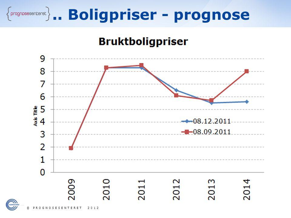 .. Boligpriser - prognose © PROGNOSESENTERET 2012