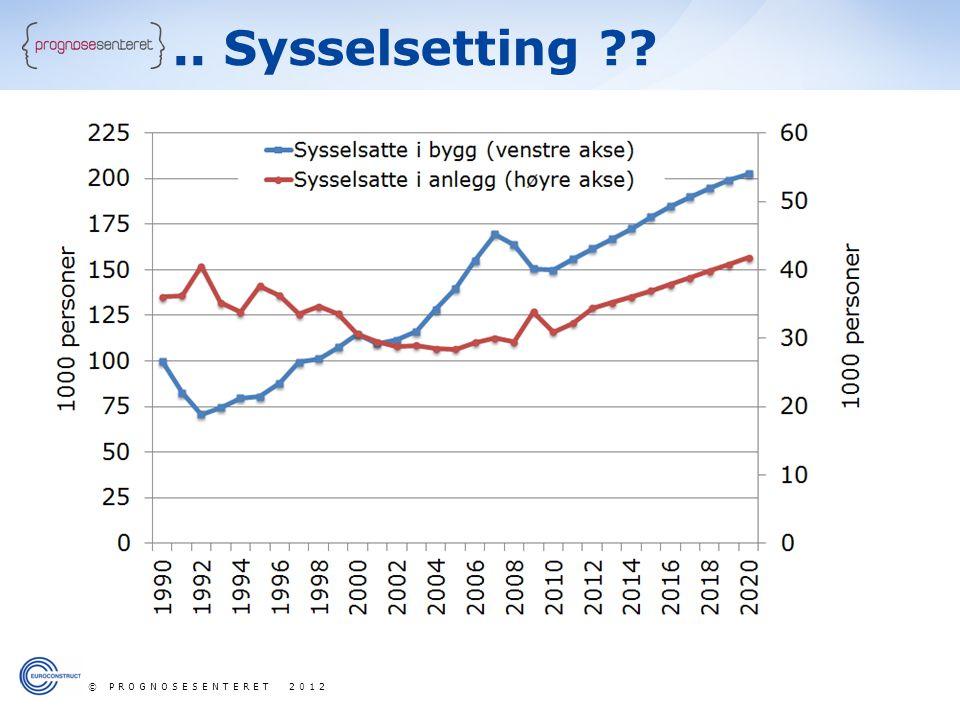 .. Sysselsetting ?? © PROGNOSESENTERET 2012