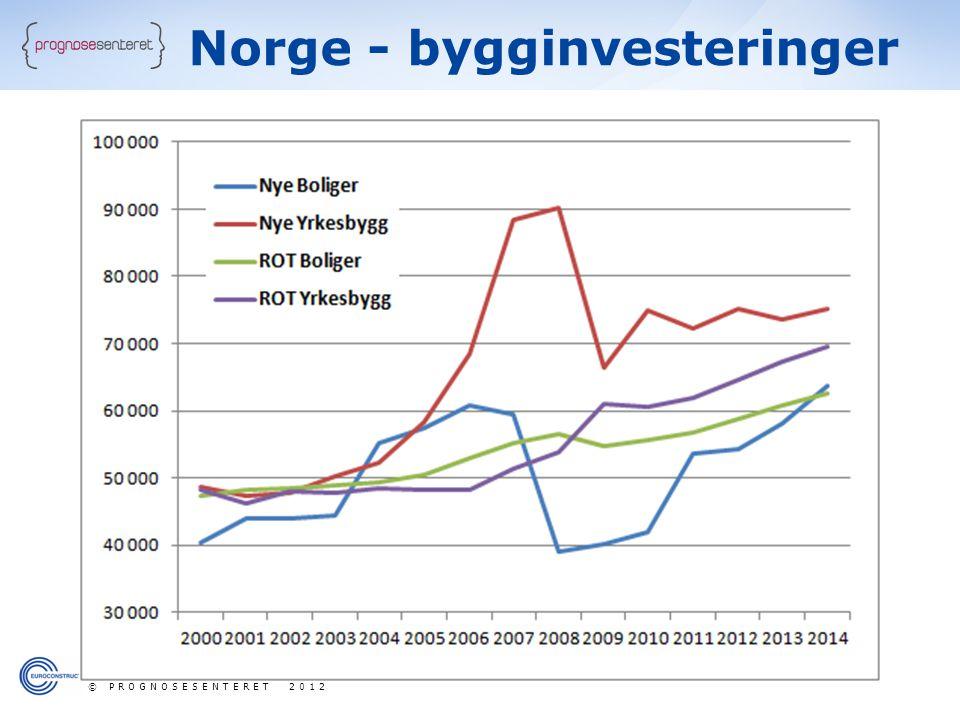 Norge - bygginvesteringer © PROGNOSESENTERET 2012
