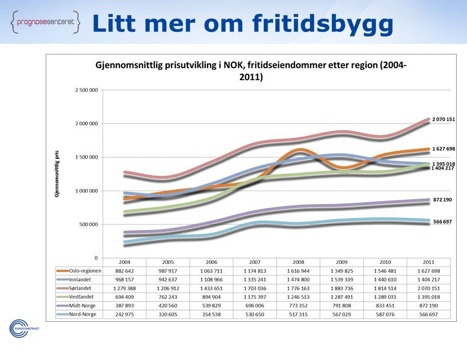 Gjennomsnittlig prisutvikling per region, 2004 – 2011 - Sørlandet er på topp.