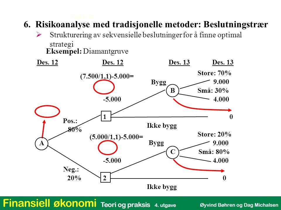 Kap 3 - 32  Strukturering av sekvensielle beslutninger for å finne optimal strategi (7.500/1,1)-5.000= (5.000/1,1)-5.000= Eksempel: Diamantgruve Des.