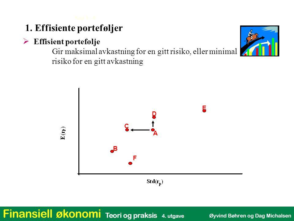 Kap 3 - 4  Effisient portefølje Gir maksimal avkastning for en gitt risiko, eller minimal risiko for en gitt avkastning 1. Effisiente porteføljer B C