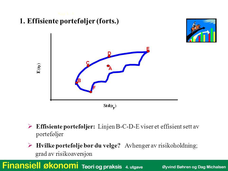 Kap 3 - 5 1. Effisiente porteføljer (forts.)  Effisiente porteføljer: Linjen B-C-D-E viser et effisient sett av porteføljer  Hvilke portefølje bør d