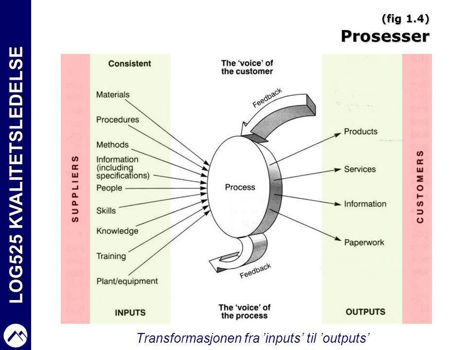 LOG525 KVALITETSLEDELSE (fig 1.4) Prosesser Transformasjonen fra 'inputs' til 'outputs'