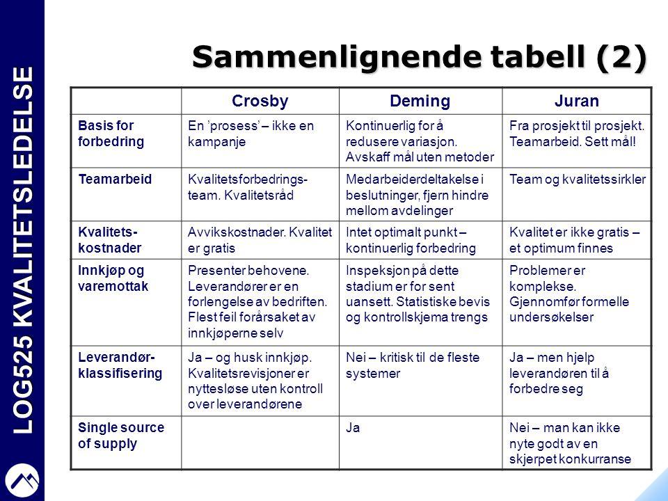LOG525 KVALITETSLEDELSE Sammenlignende tabell (2) CrosbyDemingJuran Basis for forbedring En 'prosess' – ikke en kampanje Kontinuerlig for å redusere v