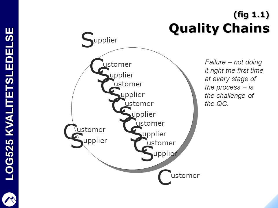 LOG525 KVALITETSLEDELSE (fig 1.1) Quality Chains C S ustomer upplier C S ustomer upplier C S ustomer upplier C S ustomer upplier C S ustomer upplier C