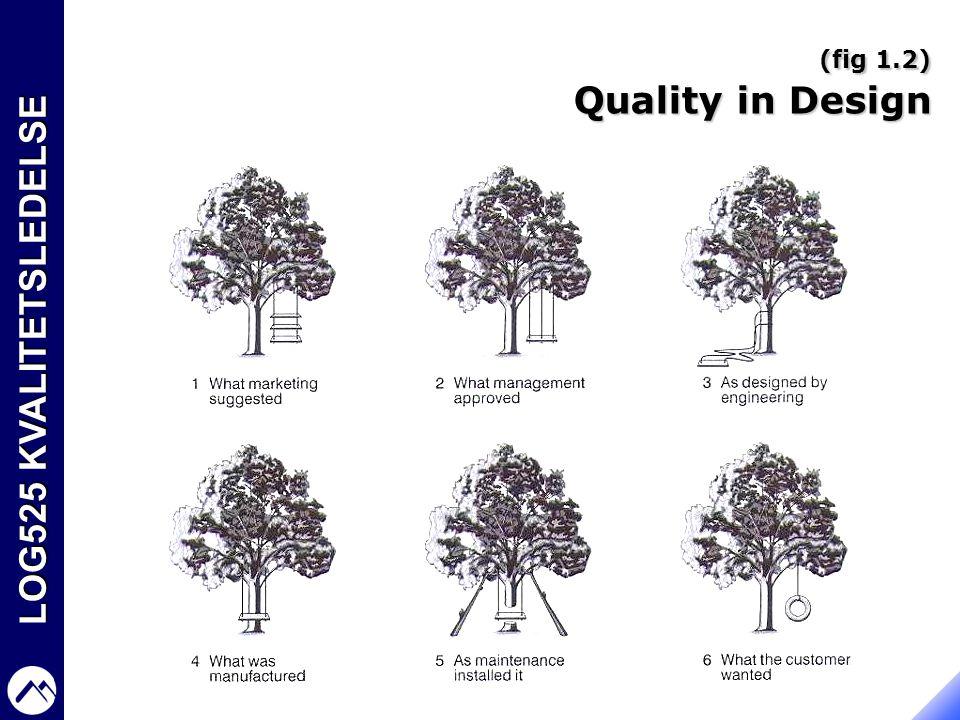 LOG525 KVALITETSLEDELSE (fig 1.2) Quality in Design