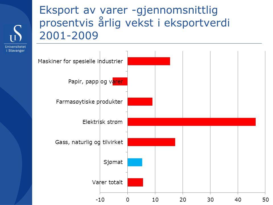 Eksport av varer -gjennomsnittlig prosentvis årlig vekst i eksportverdi 2001-2009