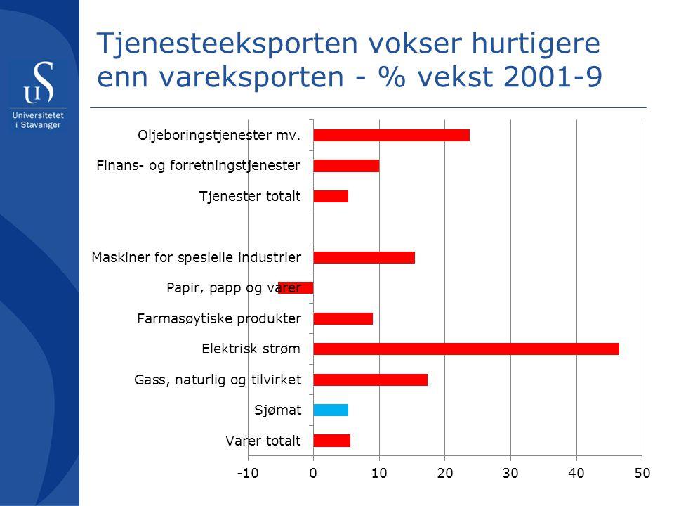 Tjenesteeksporten vokser hurtigere enn vareksporten - % vekst 2001-9