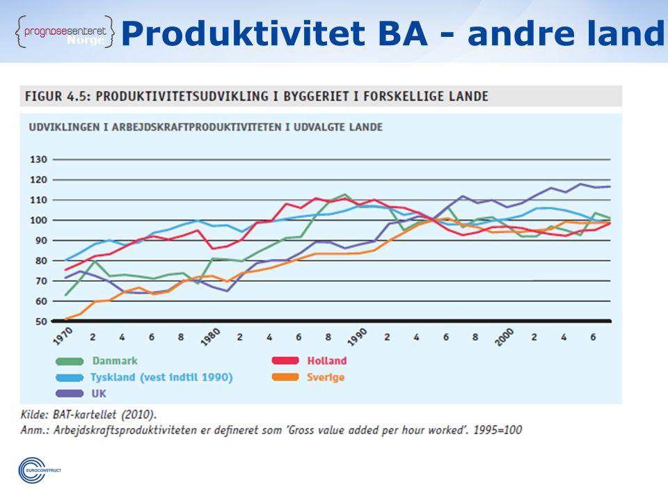 Norge Produktivitet BA - andre land