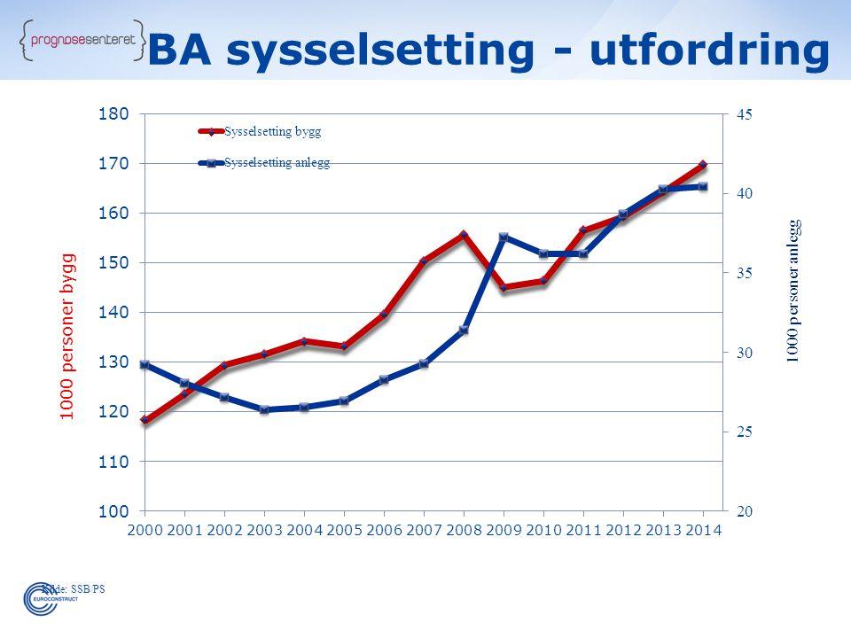 Kilde: SSB/PS BA sysselsetting - utfordring