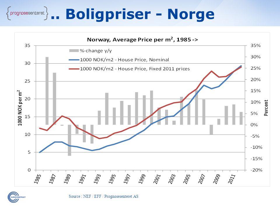Source : NEF / EFF / Prognosesenteret AS.. Boligpriser - Norge