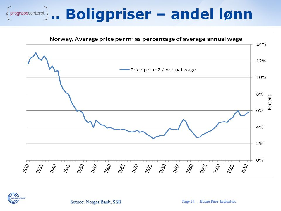 Page 24 - House Price Indicators Source: Norges Bank, SSB.. Boligpriser – andel lønn
