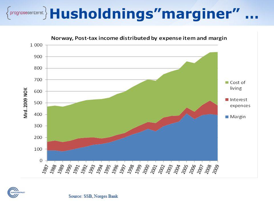 """Source: SSB, Norges Bank Husholdnings""""marginer"""" …"""