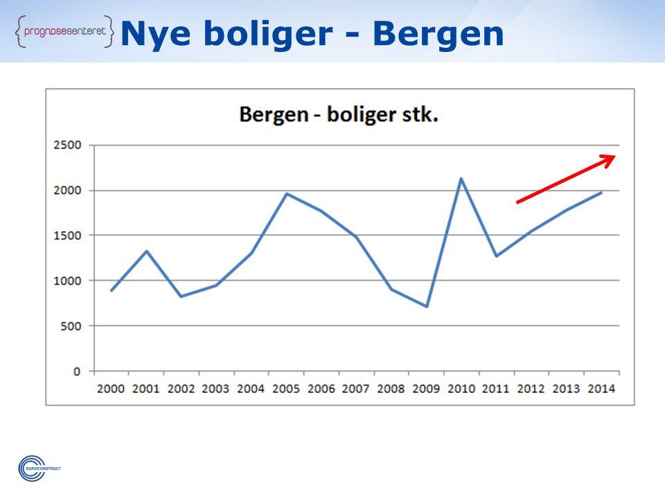 Nye boliger - Bergen