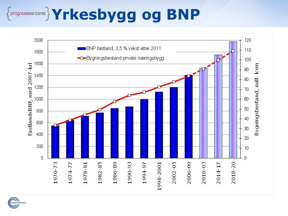 Yrkesbygg og BNP
