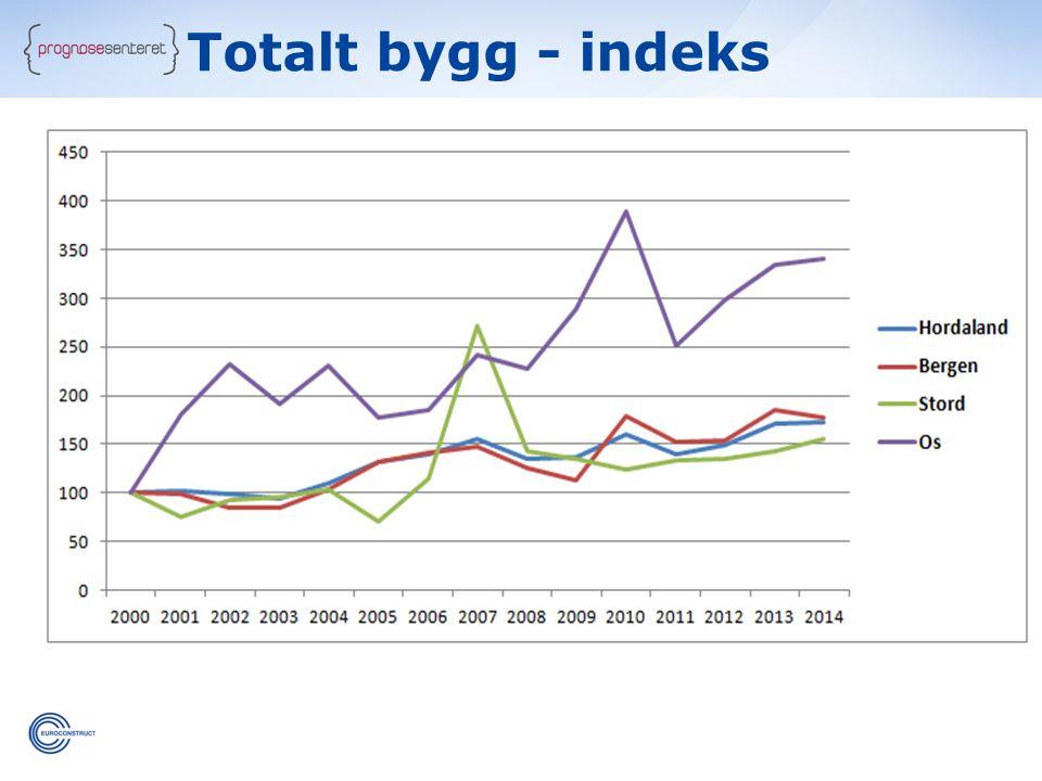 Totalt bygg - indeks