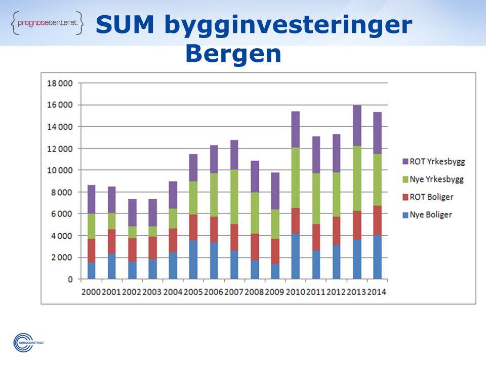 SUM bygginvesteringer Bergen