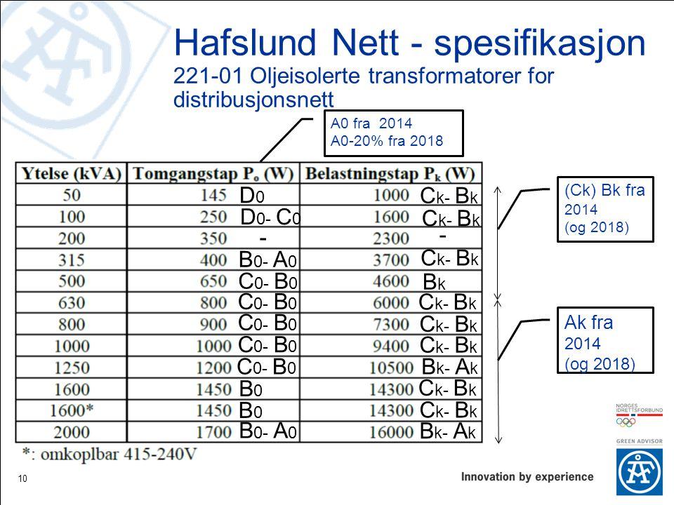 Hafslund Nett - spesifikasjon 221-01 Oljeisolerte transformatorer for distribusjonsnett 10 D0D0 D 0- C 0 B 0- A 0 C 0- B 0 B 0- A 0 B0B0 B0B0 - - C k- B k B k- A k BkBk (Ck) Bk fra 2014 (og 2018) A0 fra 2014 A0-20% fra 2018 Ak fra 2014 (og 2018)