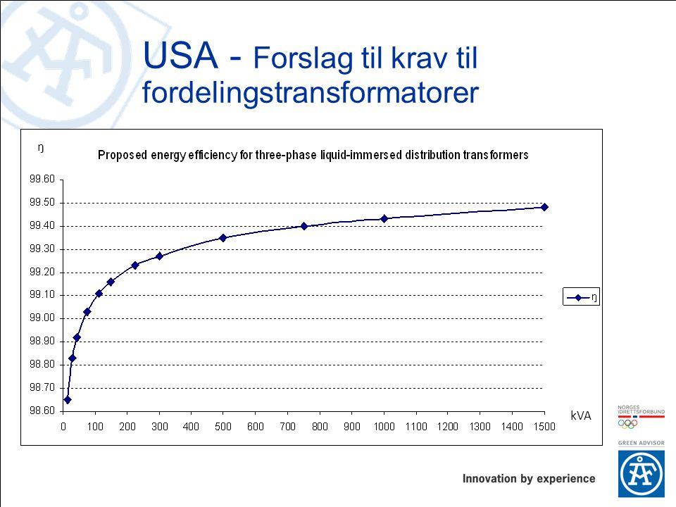 kVA ŋ USA - Forslag til krav til fordelingstransformatorer