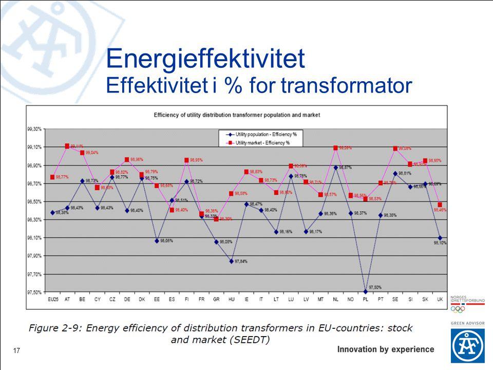 17 Energieffektivitet Effektivitet i % for transformator