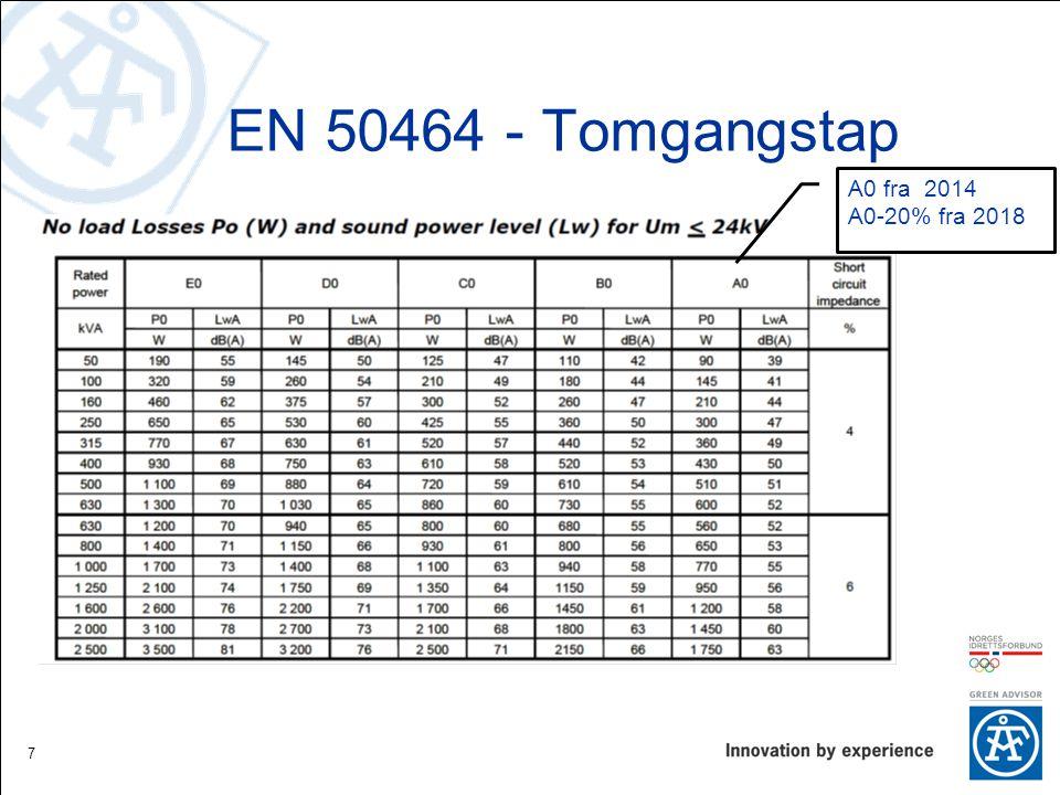 EN 50464 - Tomgangstap 7 A0 fra 2014 A0-20% fra 2018