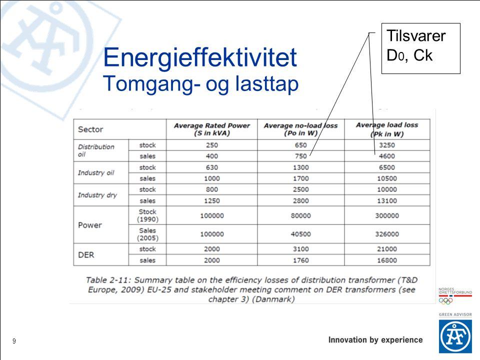 Energieffektivitet Tomgang- og lasttap 9 Tilsvarer D 0, Ck
