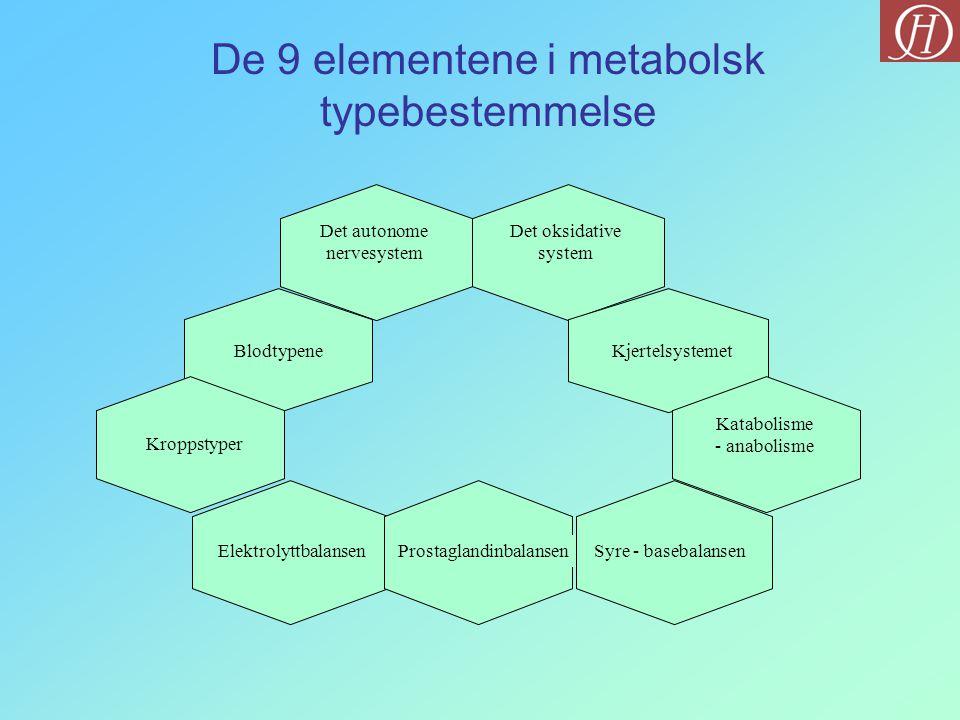 De 9 elementene i metabolsk typebestemmelse Det autonome nervesystem Det oksidative system Blodtypene Kroppstyper ElektrolyttbalansenProstaglandinbala