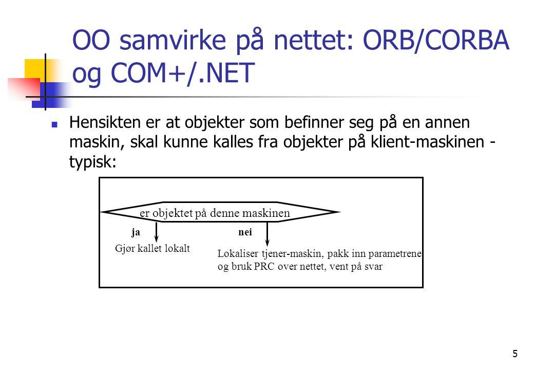 5 er objektet på denne maskinen janei Gjør kallet lokalt Lokaliser tjener-maskin, pakk inn parametrene og bruk PRC over nettet, vent på svar OO samvirke på nettet: ORB/CORBA og COM+/.NET  Hensikten er at objekter som befinner seg på en annen maskin, skal kunne kalles fra objekter på klient-maskinen - typisk: