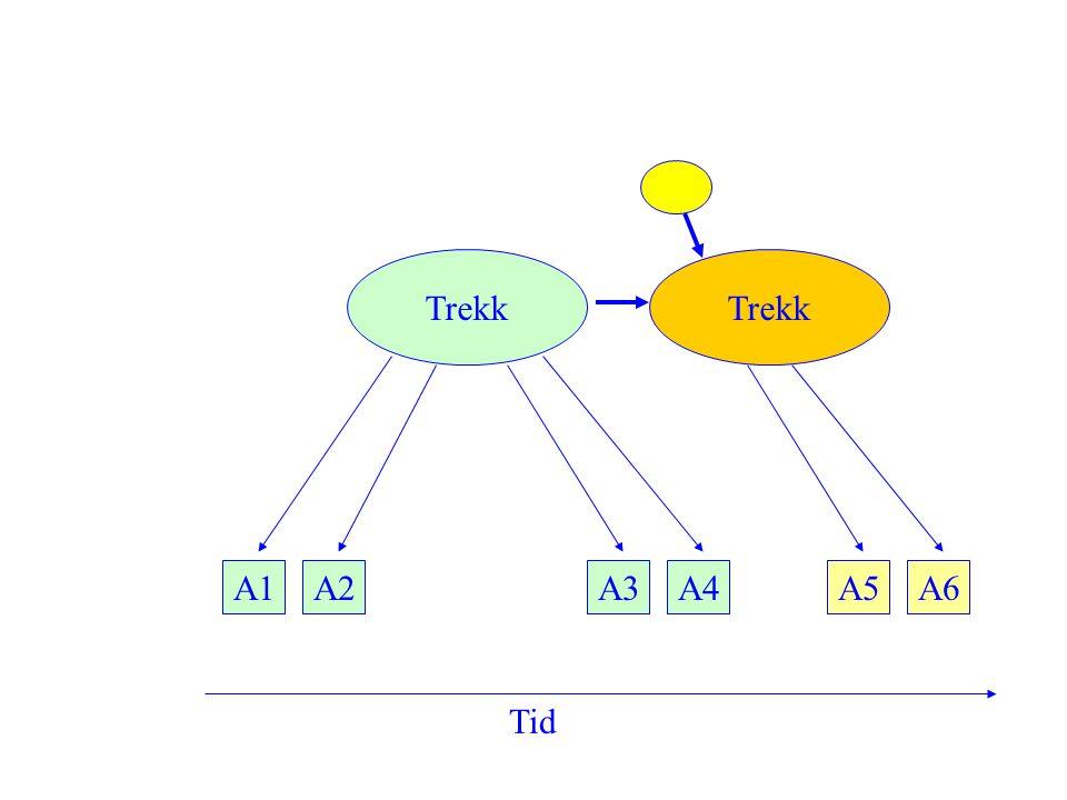  Relativ stabilitet og endring (Rank Order)  Gruppe-nivå stabilitet og endring (Mean Level) T1 T2