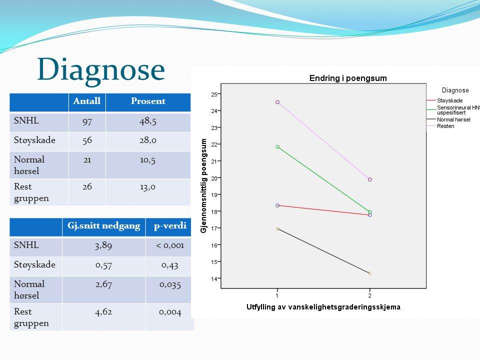 Diagnose Gj.snitt nedgangp-verdi SNHL3,89< 0,001 Støyskade0,570,43 Normal hørsel 2,670,035 Rest gruppen 4,620,004 AntallProsent SNHL9748,5 Støyskade56