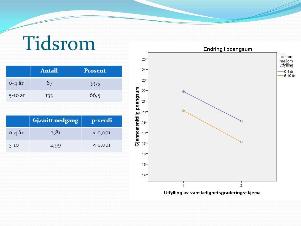 Tidsrom Gj.snitt nedgangp-verdi 0-4 år2,81< 0,001 5-102,99< 0,001 AntallProsent 0-4 år6733,5 5-10 år13366,5