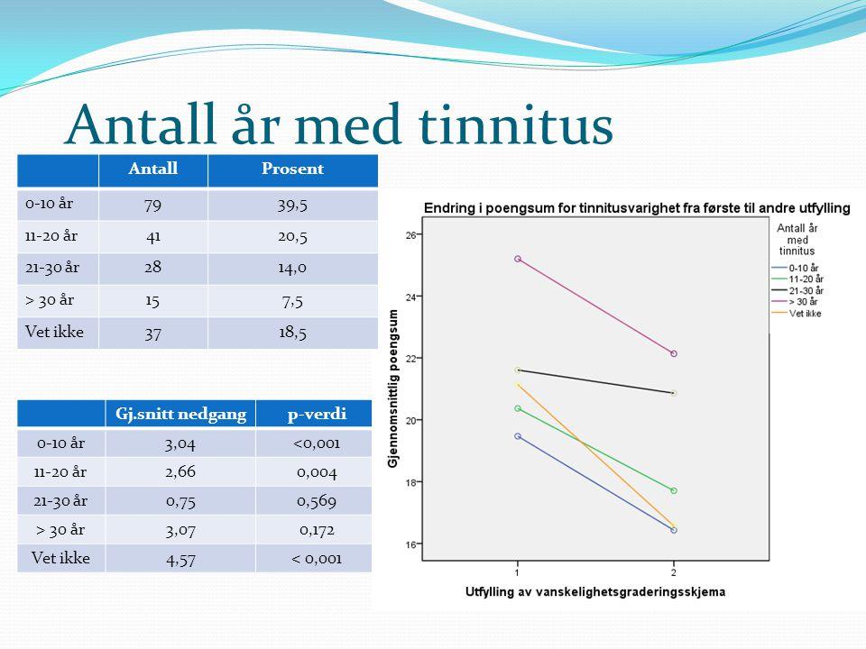 Antall år med tinnitus Gj.snitt nedgangp-verdi 0-10 år3,04<0,001 11-20 år2,660,004 21-30 år0,750,569 > 30 år3,070,172 Vet ikke4,57< 0,001 AntallProsen