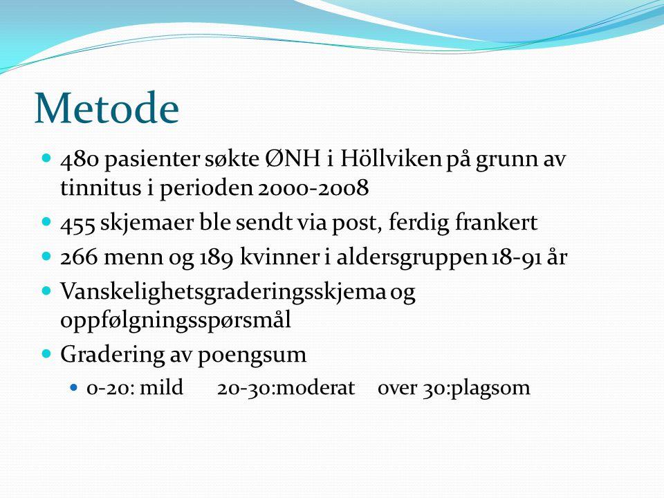 Metode  480 pasienter søkte ØNH i Höllviken på grunn av tinnitus i perioden 2000-2008  455 skjemaer ble sendt via post, ferdig frankert  266 menn o