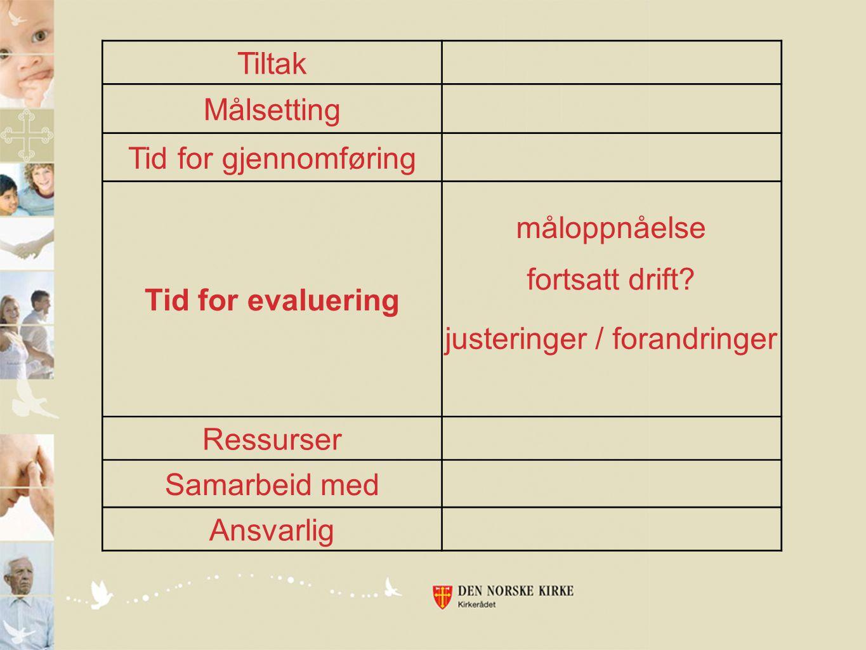 Tiltak Målsetting Tid for gjennomføring Tid for evaluering Ressurser Samarbeid med Ansvarlig måloppnåelse fortsatt drift? justeringer / forandringer