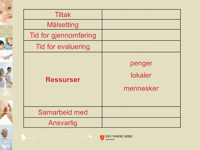 Tiltak Målsetting Tid for gjennomføring Tid for evaluering Ressurser Samarbeid med Ansvarlig penger lokaler mennesker