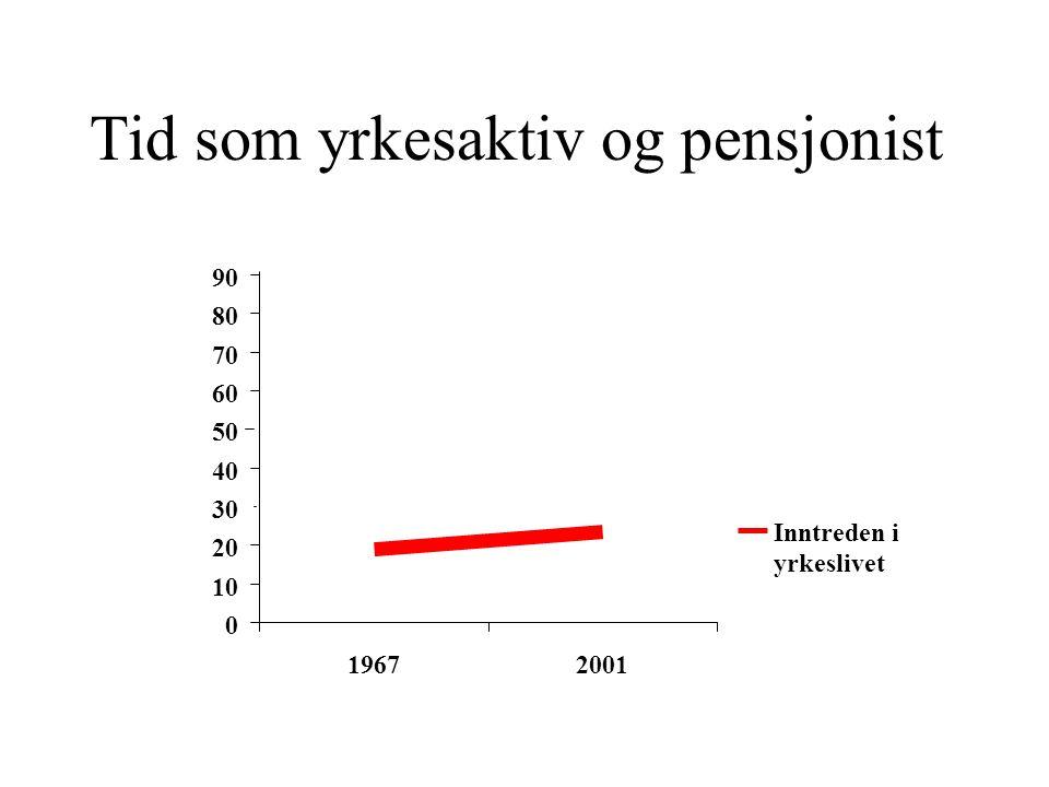 Tid som yrkesaktiv og pensjonist 0 10 20 30 40 50 60 70 80 90 19672001 Inntreden i yrkeslivet