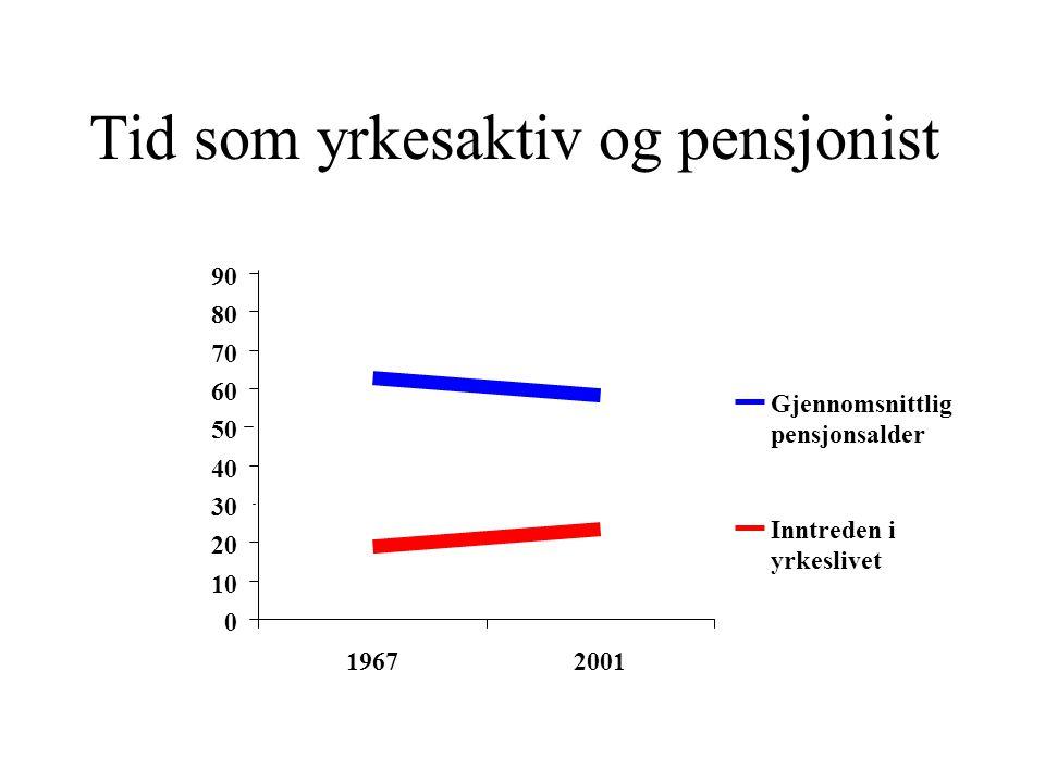 Tid som yrkesaktiv og pensjonist 0 10 20 30 40 50 60 70 80 90 19672001 Inntreden i yrkeslivet Gjennomsnittlig pensjonsalder