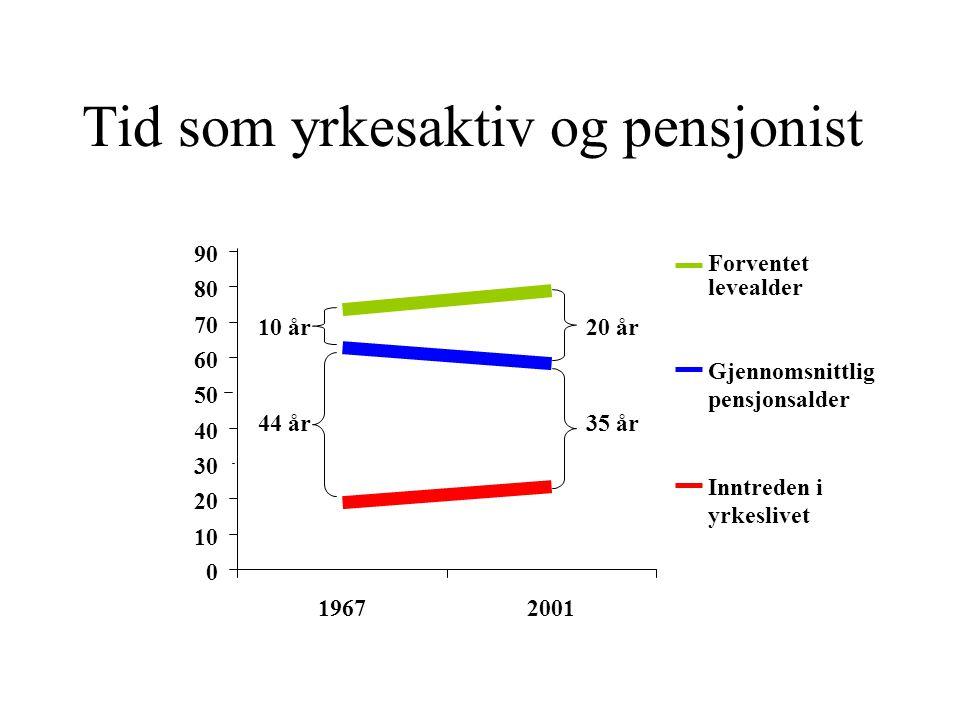 Tid som yrkesaktiv og pensjonist 0 10 20 30 40 50 60 70 80 90 19672001 Inntreden i yrkeslivet Gjennomsnittlig pensjonsalder Forventet levealder 10 år 44 år 20 år 35 år